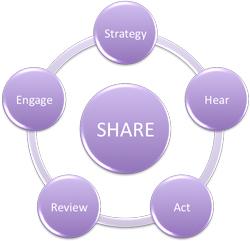 sharecontent